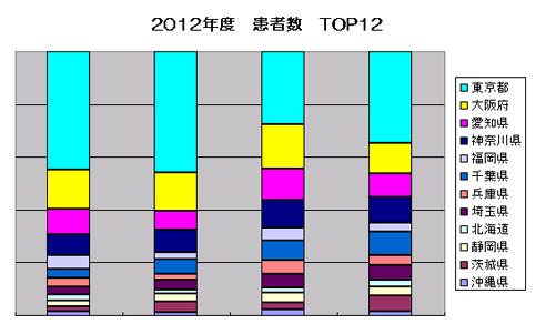 2012年度のHIV・エイズ患者数TOP12