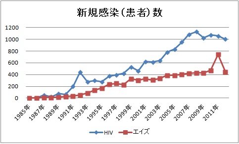 HIV新規感染者数・エイズ新規患者数