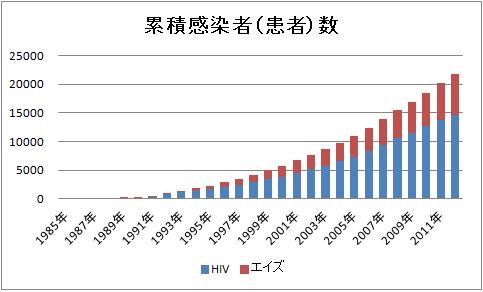 HIV累積感染者数・エイズ累積患者数