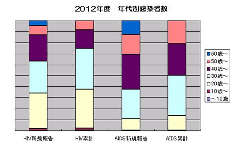 2012年度の年齢別HIV・エイズ患者数